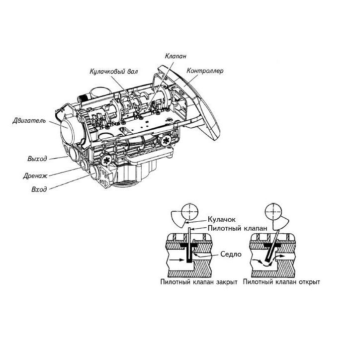 Пилотные клапаны Autotrol