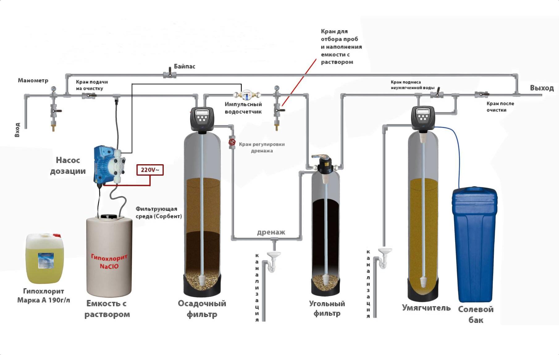 Система очистки с дозированием гипохлорита натрия (ГПХН)